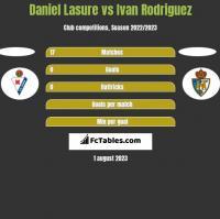 Daniel Lasure vs Ivan Rodriguez h2h player stats