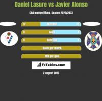 Daniel Lasure vs Javier Alonso h2h player stats