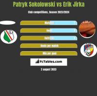 Patryk Sokolowski vs Erik Jirka h2h player stats