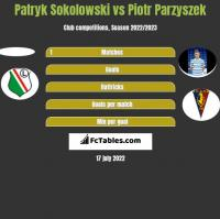 Patryk Sokolowski vs Piotr Parzyszek h2h player stats