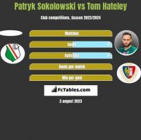 Patryk Sokolowski vs Tom Hateley h2h player stats
