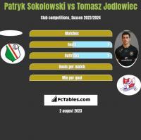 Patryk Sokolowski vs Tomasz Jodlowiec h2h player stats