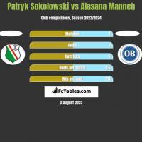 Patryk Sokolowski vs Alasana Manneh h2h player stats