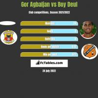 Gor Agbaljan vs Boy Deul h2h player stats