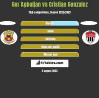 Gor Agbaljan vs Cristian Gonzalez h2h player stats