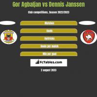 Gor Agbaljan vs Dennis Janssen h2h player stats