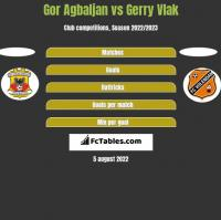 Gor Agbaljan vs Gerry Vlak h2h player stats