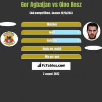 Gor Agbaljan vs Gino Bosz h2h player stats