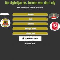 Gor Agbaljan vs Jeroen van der Lely h2h player stats