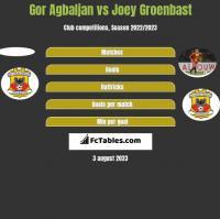 Gor Agbaljan vs Joey Groenbast h2h player stats
