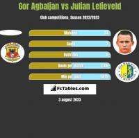 Gor Agbaljan vs Julian Lelieveld h2h player stats