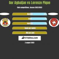 Gor Agbaljan vs Lorenzo Pique h2h player stats