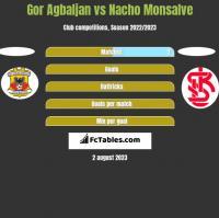 Gor Agbaljan vs Nacho Monsalve h2h player stats