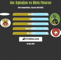 Gor Agbaljan vs Niels Fleuren h2h player stats