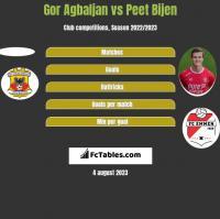 Gor Agbaljan vs Peet Bijen h2h player stats