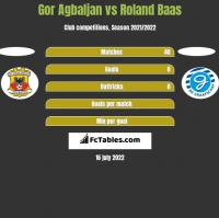 Gor Agbaljan vs Roland Baas h2h player stats