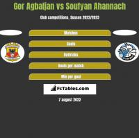 Gor Agbaljan vs Soufyan Ahannach h2h player stats