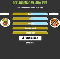 Gor Agbaljan vs Alex Plat h2h player stats