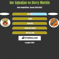 Gor Agbaljan vs Derry Murkin h2h player stats