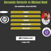 Alexandar Borkovic vs Michael Madl h2h player stats