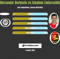 Alexandar Borkovic vs Stephan Zwierschitz h2h player stats