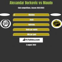 Alexandar Borkovic vs Maudo h2h player stats