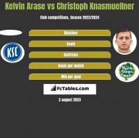 Kelvin Arase vs Christoph Knasmuellner h2h player stats