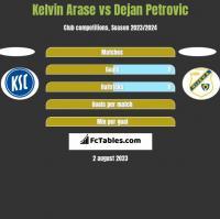 Kelvin Arase vs Dejan Petrovic h2h player stats