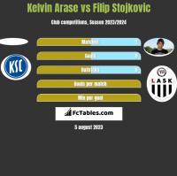 Kelvin Arase vs Filip Stojkovic h2h player stats
