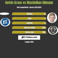 Kelvin Arase vs Maximilian Ullmann h2h player stats