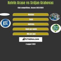 Kelvin Arase vs Srdjan Grahovac h2h player stats