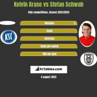 Kelvin Arase vs Stefan Schwab h2h player stats