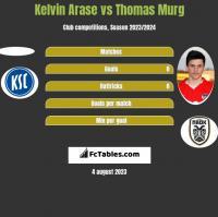 Kelvin Arase vs Thomas Murg h2h player stats