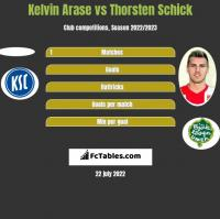 Kelvin Arase vs Thorsten Schick h2h player stats