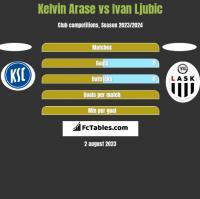 Kelvin Arase vs Ivan Ljubic h2h player stats