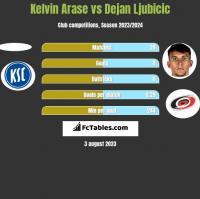 Kelvin Arase vs Dejan Ljubicic h2h player stats