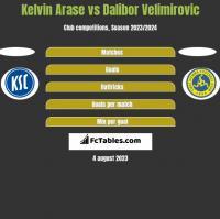 Kelvin Arase vs Dalibor Velimirovic h2h player stats