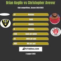 Brian Koglin vs Christopher Avevor h2h player stats