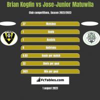 Brian Koglin vs Jose-Junior Matuwila h2h player stats