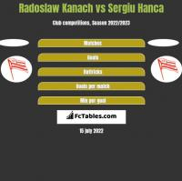 Radoslaw Kanach vs Sergiu Hanca h2h player stats
