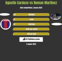Agustin Cardozo vs Roman Martinez h2h player stats