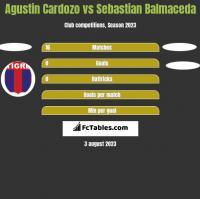 Agustin Cardozo vs Sebastian Balmaceda h2h player stats