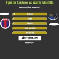 Agustin Cardozo vs Walter Montillo h2h player stats