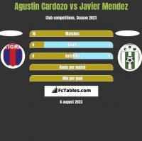Agustin Cardozo vs Javier Mendez h2h player stats