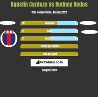 Agustin Cardozo vs Rodney Redes h2h player stats