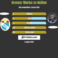 Brenner Marlos vs Neilton h2h player stats