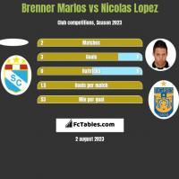 Brenner Marlos vs Nicolas Lopez h2h player stats