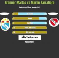 Brenner Marlos vs Martin Sarrafiore h2h player stats