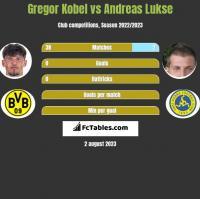 Gregor Kobel vs Andreas Lukse h2h player stats