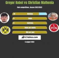 Gregor Kobel vs Christian Mathenia h2h player stats